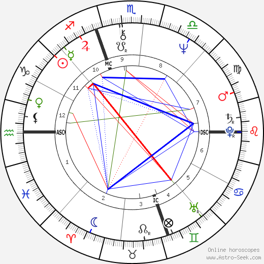 Brian C. Daley astro natal birth chart, Brian C. Daley horoscope, astrology