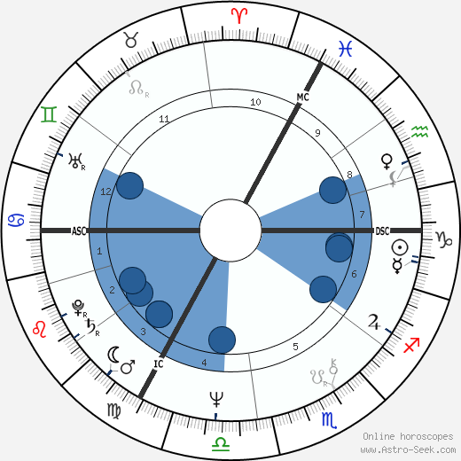Burton Cummings wikipedia, horoscope, astrology, instagram