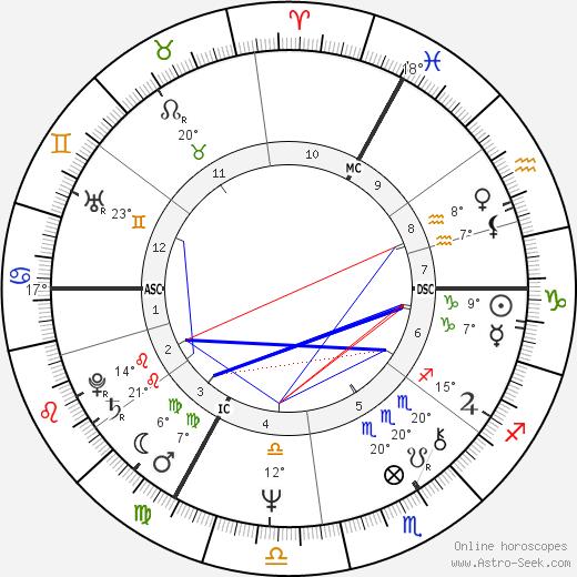 Burton Cummings birth chart, biography, wikipedia 2020, 2021