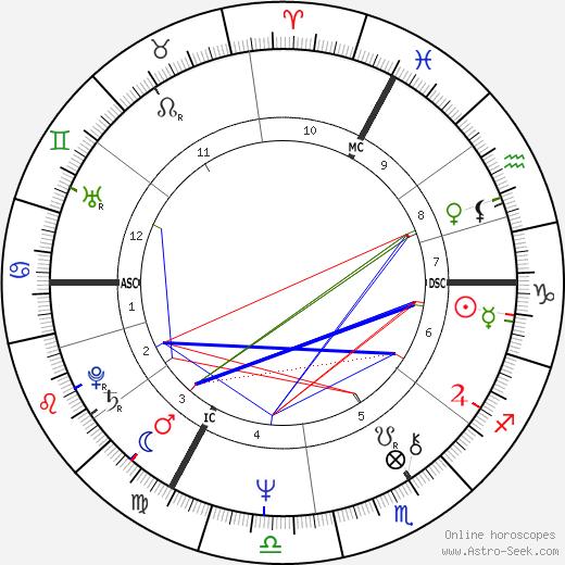 Burton Cummings birth chart, Burton Cummings astro natal horoscope, astrology