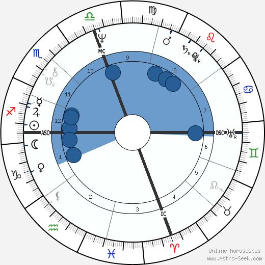 Candice Shoaf wikipedia, horoscope, astrology, instagram