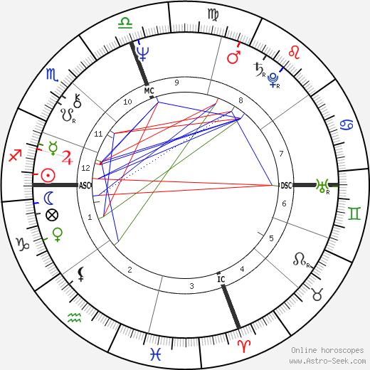 Candice Shoaf tema natale, oroscopo, Candice Shoaf oroscopi gratuiti, astrologia