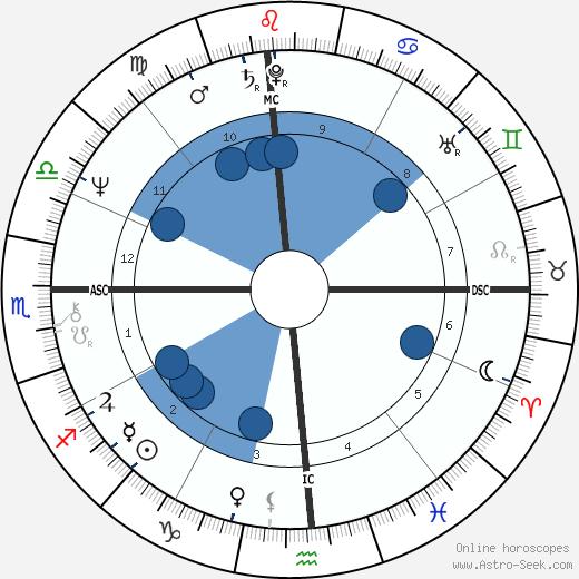 Charlie Marshall wikipedia, horoscope, astrology, instagram