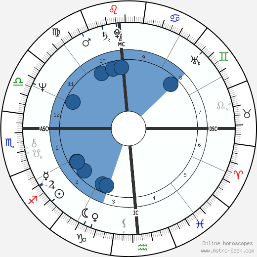 Christopher Parkening wikipedia, horoscope, astrology, instagram
