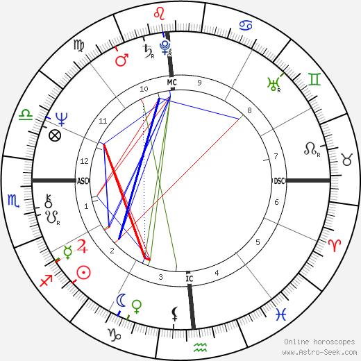 Christopher Parkening tema natale, oroscopo, Christopher Parkening oroscopi gratuiti, astrologia