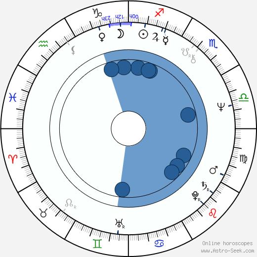Darlene Cates wikipedia, horoscope, astrology, instagram