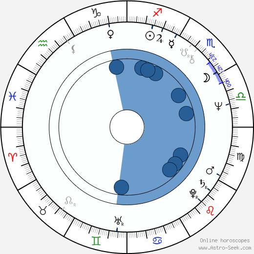 David Schmoeller wikipedia, horoscope, astrology, instagram