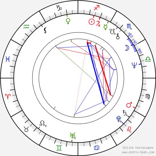 David Schmoeller astro natal birth chart, David Schmoeller horoscope, astrology
