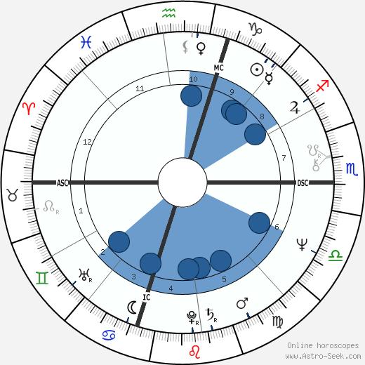 Edward Louis Zeines wikipedia, horoscope, astrology, instagram