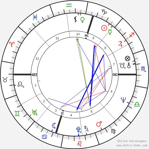 Edward Louis Zeines день рождения гороскоп, Edward Louis Zeines Натальная карта онлайн