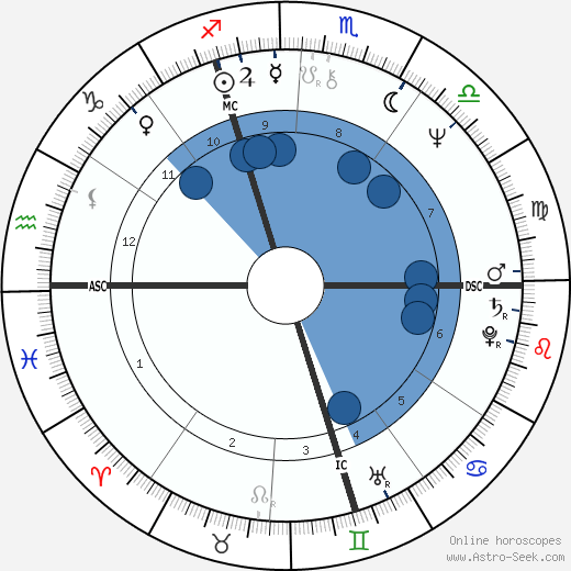 Francis Huster wikipedia, horoscope, astrology, instagram