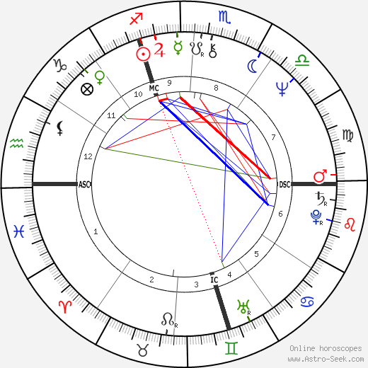 Francis Huster tema natale, oroscopo, Francis Huster oroscopi gratuiti, astrologia