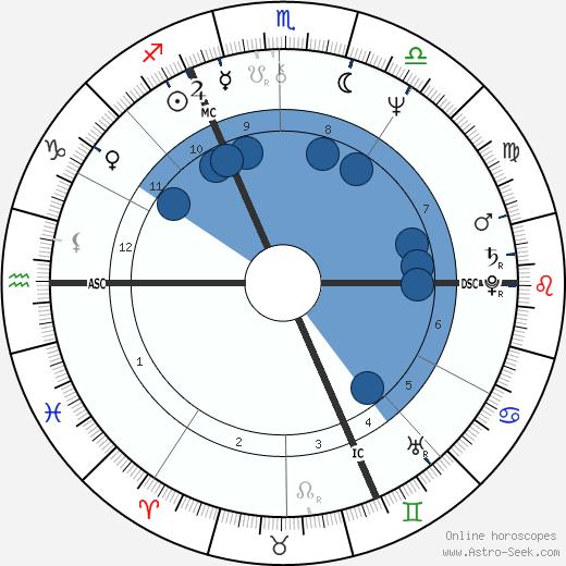 Gérard Blanc wikipedia, horoscope, astrology, instagram