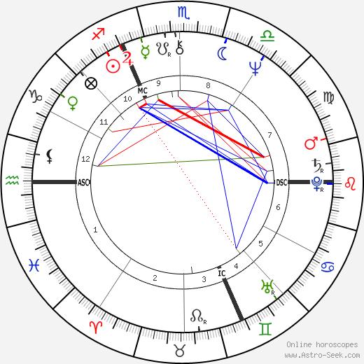 Gérard Blanc tema natale, oroscopo, Gérard Blanc oroscopi gratuiti, astrologia