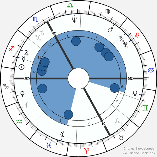 Gigliola Cinquetti wikipedia, horoscope, astrology, instagram