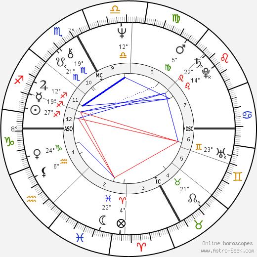 Gigliola Cinquetti birth chart, biography, wikipedia 2020, 2021