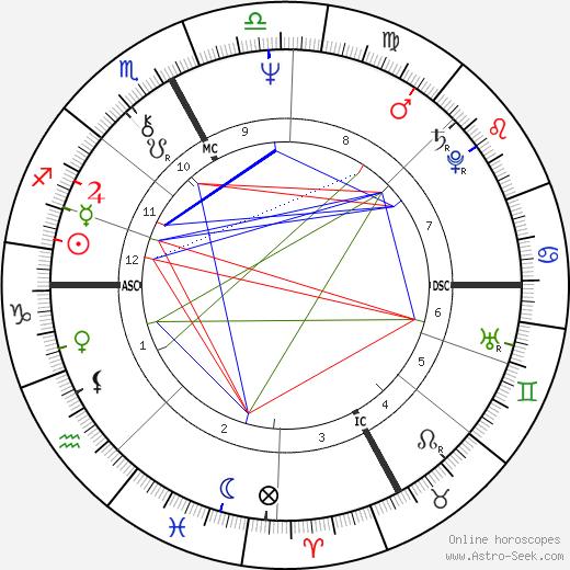 Gigliola Cinquetti birth chart, Gigliola Cinquetti astro natal horoscope, astrology