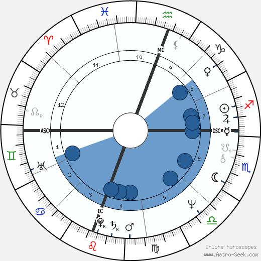 Gregg Allman wikipedia, horoscope, astrology, instagram