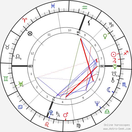 Gregg Allman tema natale, oroscopo, Gregg Allman oroscopi gratuiti, astrologia