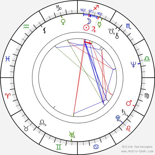 Hülya Koçyiğit birth chart, Hülya Koçyiğit astro natal horoscope, astrology