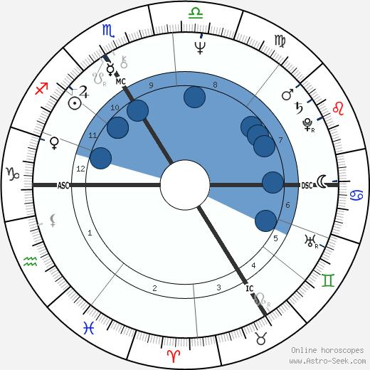 Jacques Halbronn wikipedia, horoscope, astrology, instagram