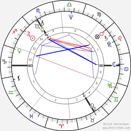 Jacques Halbronn tema natale, oroscopo, Jacques Halbronn oroscopi gratuiti, astrologia