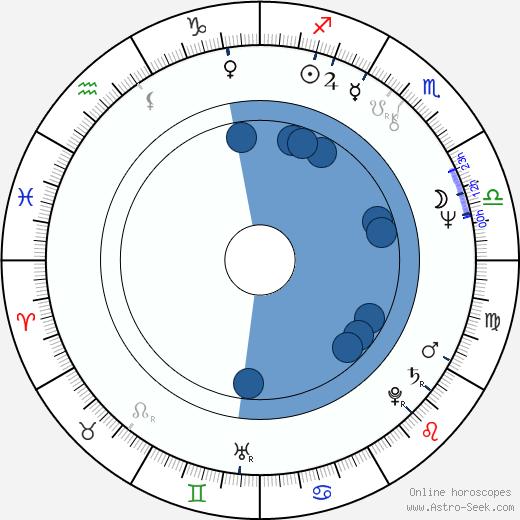 James Keach wikipedia, horoscope, astrology, instagram