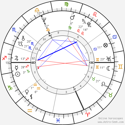 Jean Echenoz birth chart, biography, wikipedia 2019, 2020