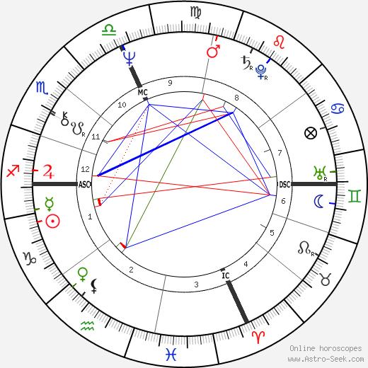 Jean Echenoz astro natal birth chart, Jean Echenoz horoscope, astrology