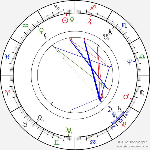 Jeff Lynne birth chart, Jeff Lynne astro natal horoscope, astrology
