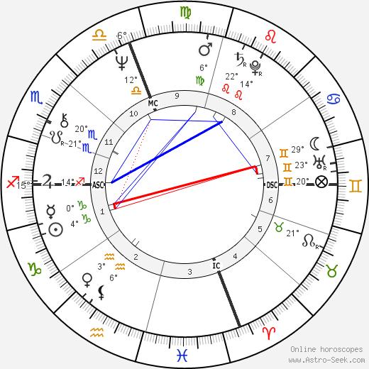 Ken Irving birth chart, biography, wikipedia 2019, 2020
