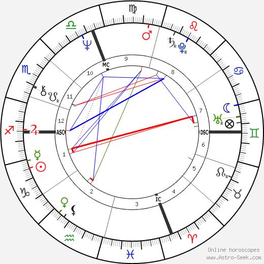 Ken Irving birth chart, Ken Irving astro natal horoscope, astrology