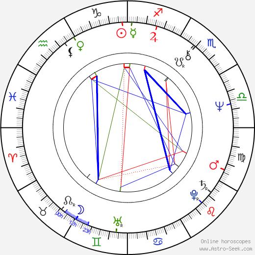 Kieran Prendiville birth chart, Kieran Prendiville astro natal horoscope, astrology