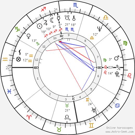 Lenia Fernandez birth chart, biography, wikipedia 2019, 2020