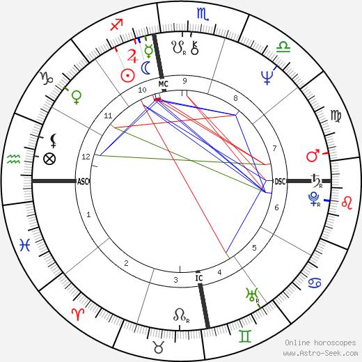 Lenia Fernandez astro natal birth chart, Lenia Fernandez horoscope, astrology