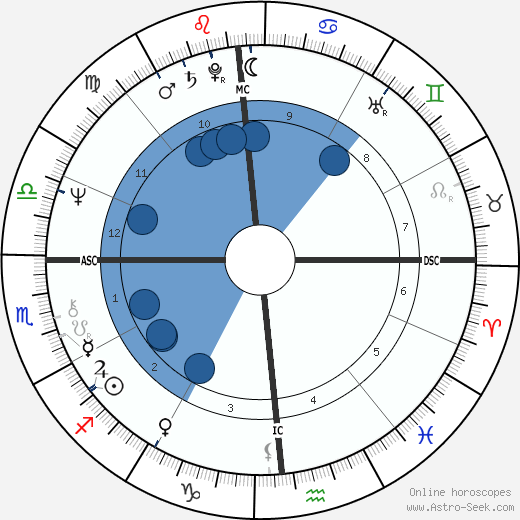 Leonard Lightfoot wikipedia, horoscope, astrology, instagram