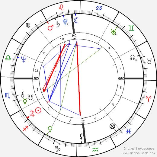 Leonard Lightfoot день рождения гороскоп, Leonard Lightfoot Натальная карта онлайн