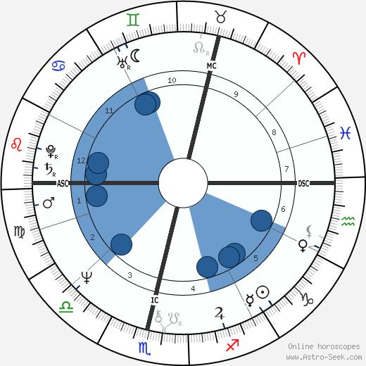 Liz Lochhead wikipedia, horoscope, astrology, instagram