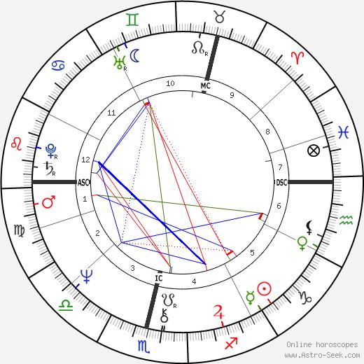 Liz Lochhead birth chart, Liz Lochhead astro natal horoscope, astrology