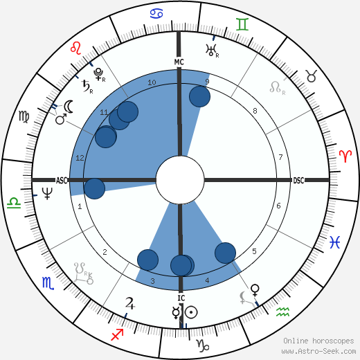 Louis Chedid wikipedia, horoscope, astrology, instagram