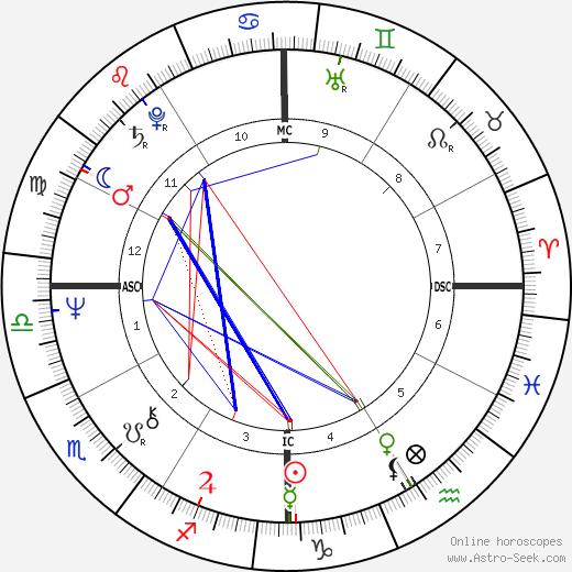 Louis Chedid tema natale, oroscopo, Louis Chedid oroscopi gratuiti, astrologia