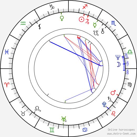 Lupita Ferrer tema natale, oroscopo, Lupita Ferrer oroscopi gratuiti, astrologia
