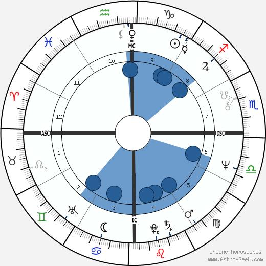 Mamphela Ramphele wikipedia, horoscope, astrology, instagram