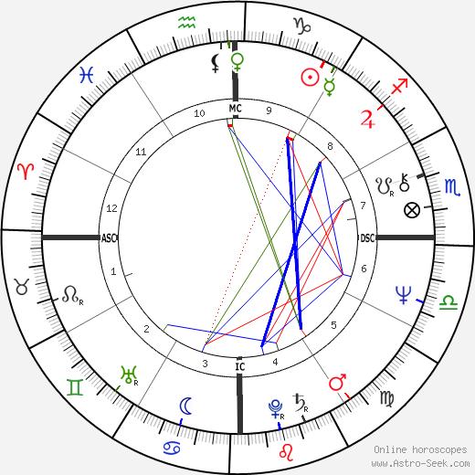 Mamphela Ramphele astro natal birth chart, Mamphela Ramphele horoscope, astrology