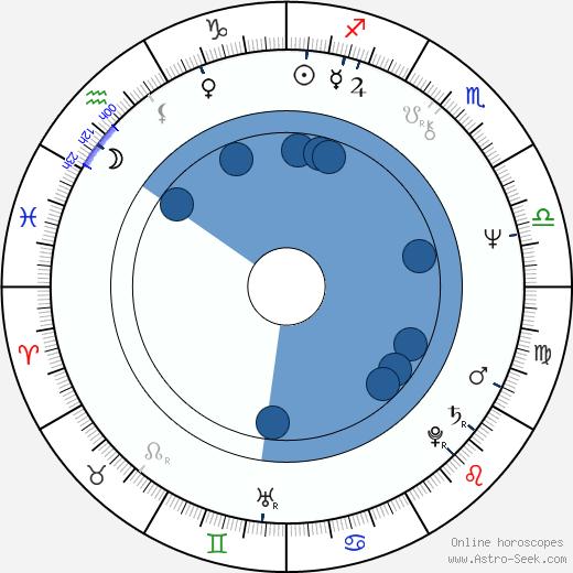 Marilyn Hassett wikipedia, horoscope, astrology, instagram