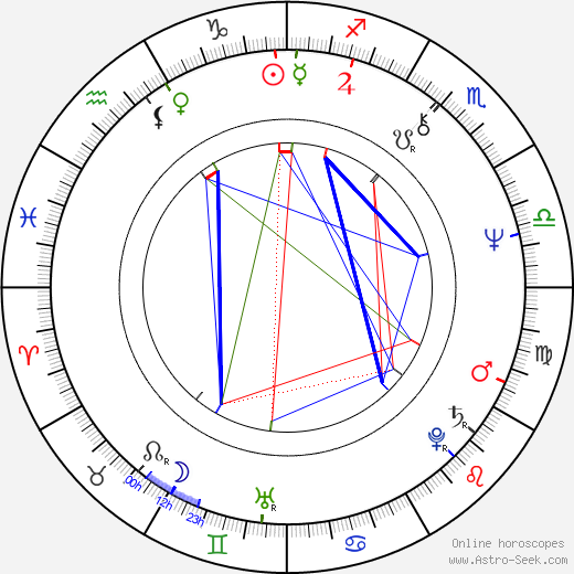Michael D. Roberts astro natal birth chart, Michael D. Roberts horoscope, astrology
