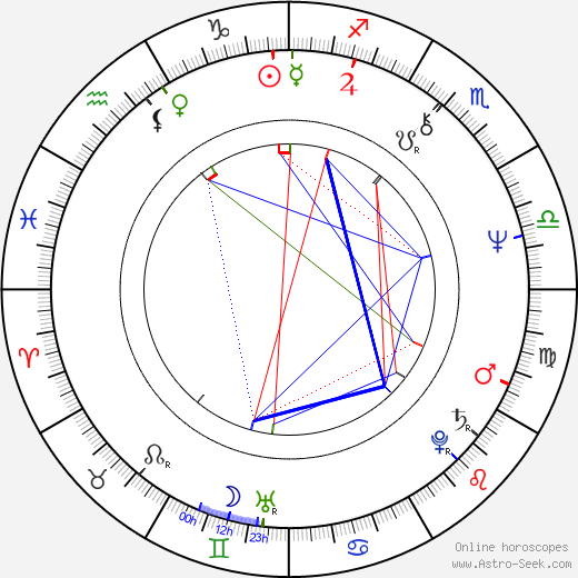 Mirjami Manninen astro natal birth chart, Mirjami Manninen horoscope, astrology