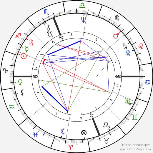 Пако Де Лусия Paco de Lucía день рождения гороскоп, Paco de Lucía Натальная карта онлайн