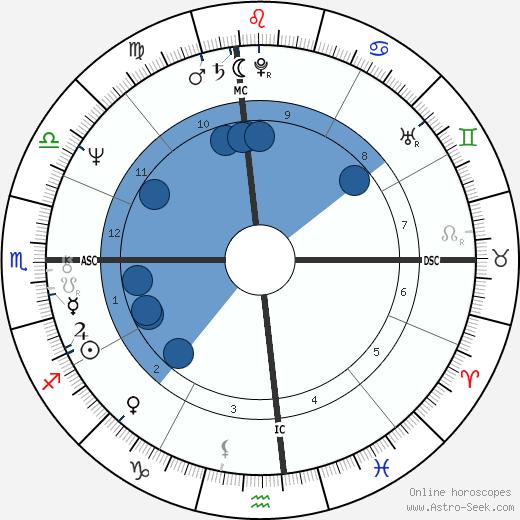 Patricia Krenwinkel wikipedia, horoscope, astrology, instagram