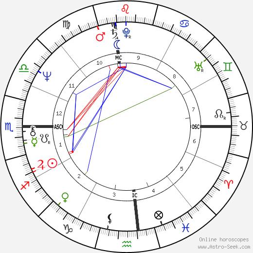Patricia Krenwinkel tema natale, oroscopo, Patricia Krenwinkel oroscopi gratuiti, astrologia